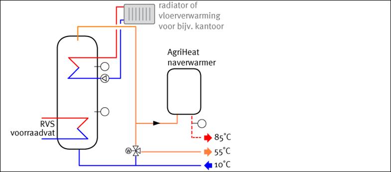 agriheat boiler